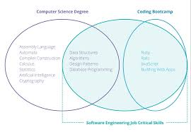 the modern computer science degree bloc blog software engineering job critical skills