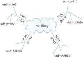 essay mind map mind map for essay mind map for writing an essay   binary options essay mind map