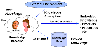 Knowledge Management   Springer Portals and KM   Typepad     knowledge transfer through job rotation Rotated from Stockholm