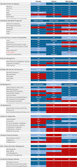 comprehensive comparison of reference managers mendeley vs comprehensive comparison of reference managers mendeley vs zotero vs docear
