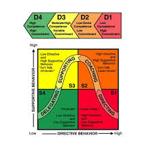 ideas about situational leadership theory on pinterest    what is the situational leadership theory  situational leadership is primal since everyone learns different