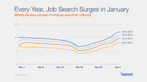 over % of us workers are thinking about a new job for the new job search surges in every year this year search increased by 43%