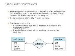 entity relationship diagrammany to many     cardinality constraints