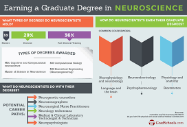 Neuroscience PhD Programs   Doctorate in Neuroscience