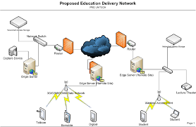 figure   the proposed logical network diagram for the cdn    figure   the proposed logical network diagram for the cdn