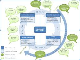 decision making process   sprintthe decision making process of the sprint prototype is illustrated in the diagram below