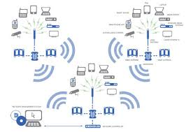 diagram of wireless network photo album   diagramswireless technology rich media optimisation datasat technologies