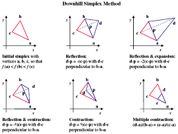 <b>Downhill</b> simplex method. (<b>color</b> figure available online) | Download ...