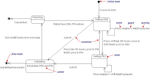 introduction to uml diagramsstate diagram