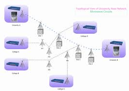 wide area network technologies   design and implement high quality    wide area network  middot  cisco wan network  middot  wan topology