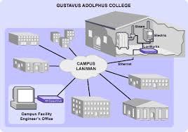 coactive case study   gustavus adolphus collegecampus lan wan diagram