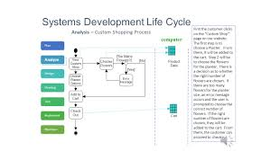 systems development life cycle project plan quickbooks point of 5 plan analyze designdeveloptestimplementmaintain
