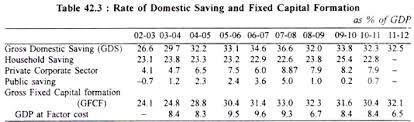 essay on india    s economic growth  with statistics rate of domestic saving and fixed capital formation