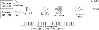 psu_inverter_circuit_3 gif Sine Wave Inverter Circuit Diagram Sine Wave Inverter Circuit Diagram #33 sine wave inverter circuit diagramusing 555