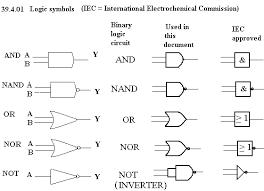 logic gate the encyclopedia symbols for logic gates