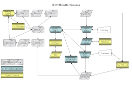 localization process guide for g ntoolkitthe activities  input  and output for each step of the process are described in the following sections