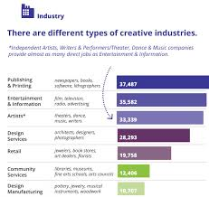 creative economy research north carolina arts council north carolina s creative industries account for 340 360 direct and indirect jobs more than 6 percent of the state s workforce