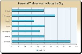 source national federation of personal trainers certified fitness trainer salary