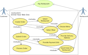scenario  change your design using visualization and modelingrescoping pay restaurant on the use case diagram