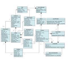 class diagram version