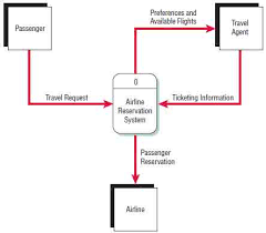 systems and the context level data flow diagram   systems analysisa context level data flow diagram for an airline reservation system