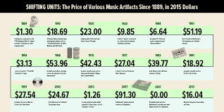 music industry economics essay  three essays on economics in the music industry by troy a helming