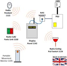 nurse call systems call aid uk panic alarm systems nurse call 1142 radio nurse call system overview