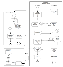business process model notation  bpmn   diagram   gliffyexample bpmn diagram