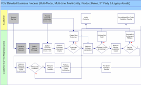 telecom business processtelecom provider work flow diagram