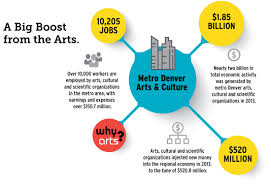 the arts and denver s economic vitality bonfils stanton foundation a big boost from the arts infographic