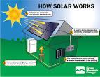 Solar panel working