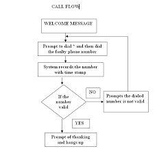 best photos of phone call flow chart   call flow diagram  customer    call flow diagram