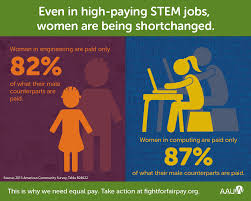 even in high paying stem fields women are shortchanged aauw pay gap in stem 01 infographic