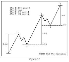 Risultati immagini per elliott wave theory