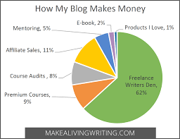 ways the make a living writing blog makes money how this blog makes money