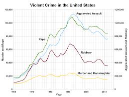 crime rate united states essay ricardo arduengo reuters ben best