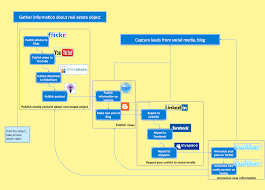 business diagram software   org charts  flow charts  business    business flowchart