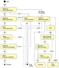 images of application process flow diagram   diagramscollection credit card process flow diagram pictures diagrams
