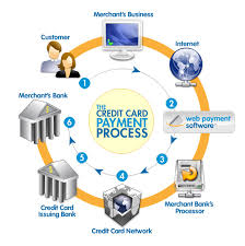 understanding payment gateway transactions   web payment softwarehow the online credit card process works