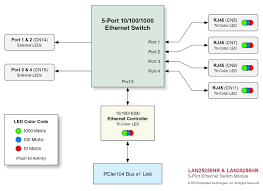 port pci express gige switchesblock diagram  middot  hardware manual