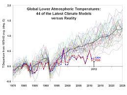 an essay about the global warming climate change frenzy ws6