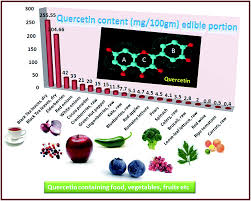 Table    Source of quercetin