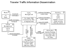 fhwa operations   its architecture implementation            traveler traffic information dissemination flow diagram showing six elements  traffic management  roadway  information