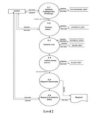 x  xdfd online examination l  jpg pagespeed ic  zstmchtl  jpgimages of draw process flow diagram online diagrams