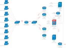 cisco network diagrams solution   conceptdraw comcisco isg topology diagram