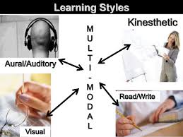 Image result for multimodal learning style