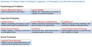 sedative hypnotic or anxiolytic use disorder internet mental health quality of life scale