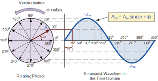 phasor diagram and phasor algebra used in ac circuitsphasor diagram of a sine wave