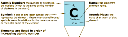 ologycarbon is number  on the periodic table