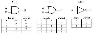 logic gates diagram truth table wiring diagram logic gates diagram and truth table juanribon wiring diagram